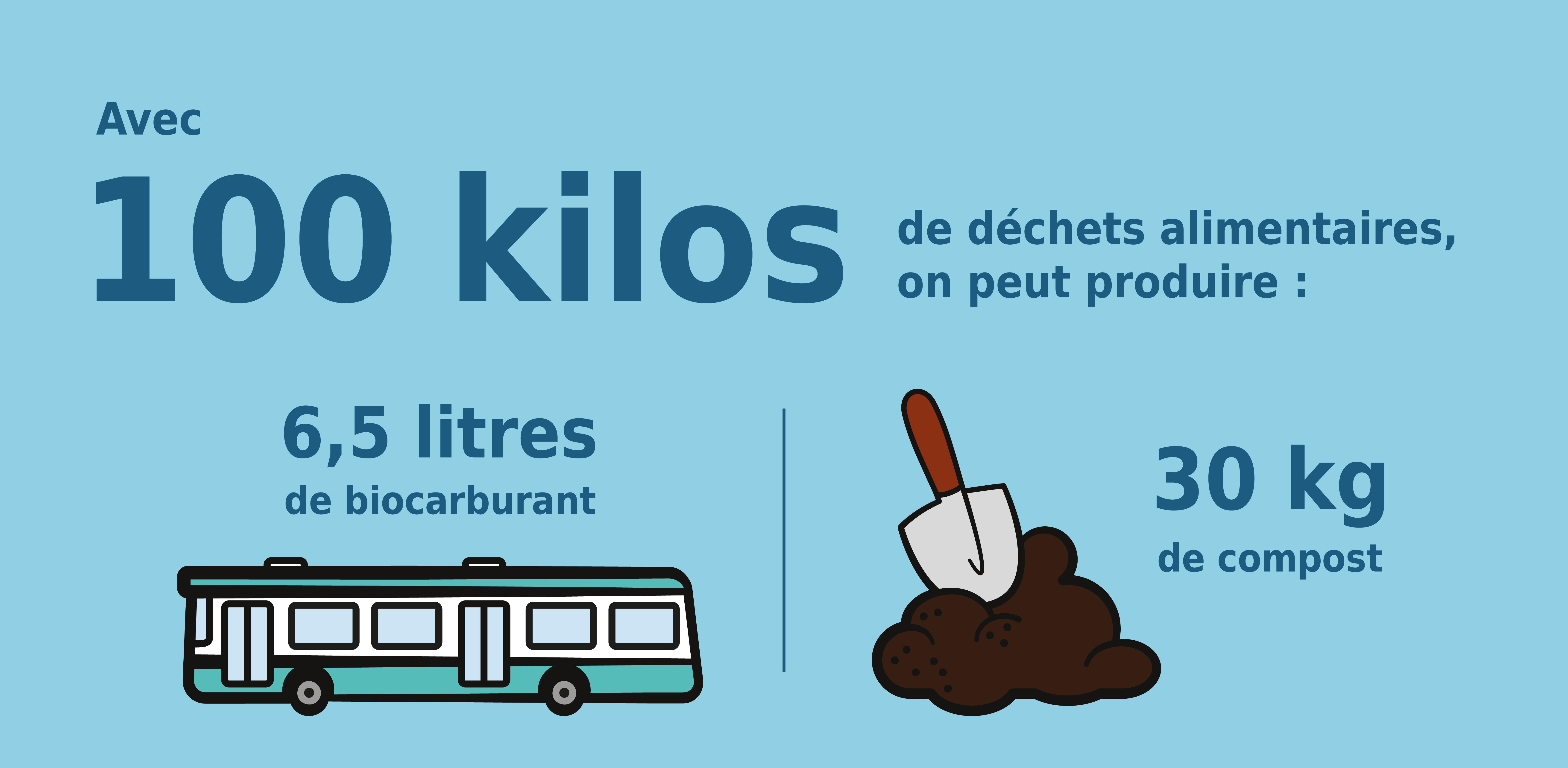 Avec 100 kilos de déchets alimentaires, on peut produire : 6,5 litres de biocarburant 30 kg de compost