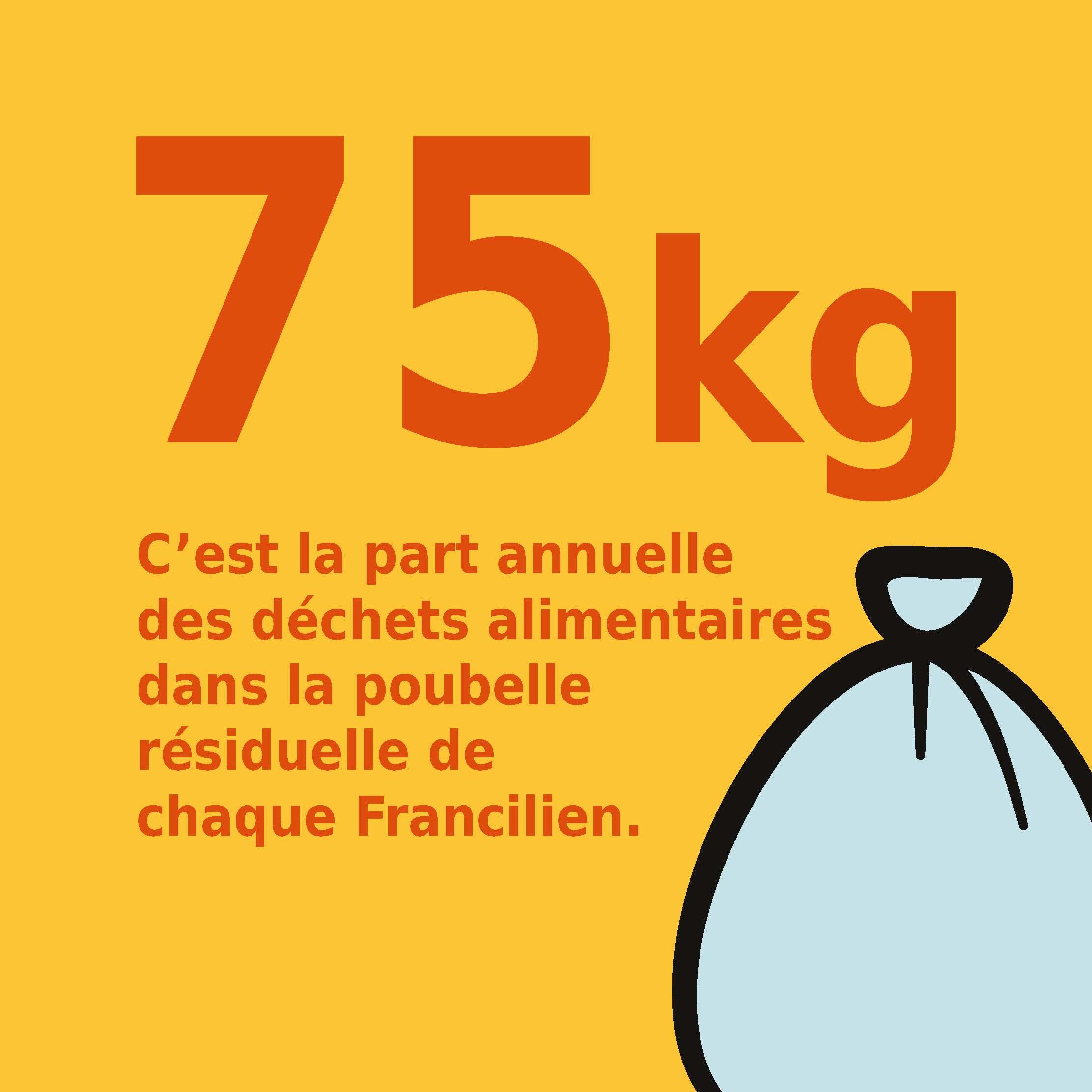 75 kg C'est la part annuelle des biodéchets dans la poubelle résiduelle de chaque Francilien